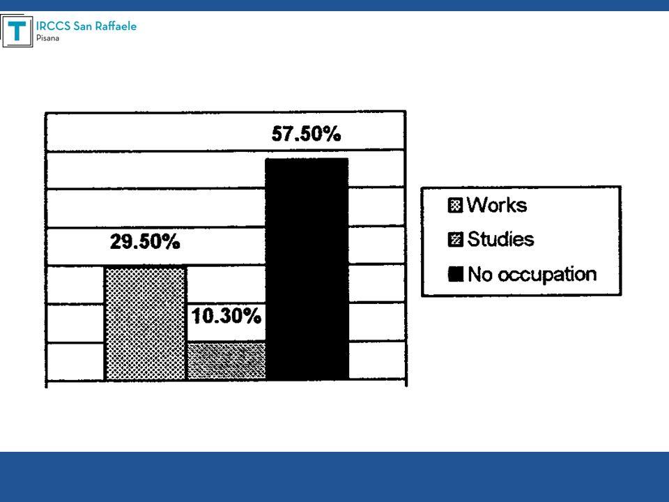 Principali conclusioni 35.6% necessitava di assistenza a casa 89.9 % vive in famiglia –Solo 5.5 % vive da solo 48.6 % era soddisfatto dei rapporti sentimentali col partner QoL (VAS 0-10):6.5 –Fattori positivi: Lavoro, buona situazione economica, guidare lauto, buoni rapporti famigliari