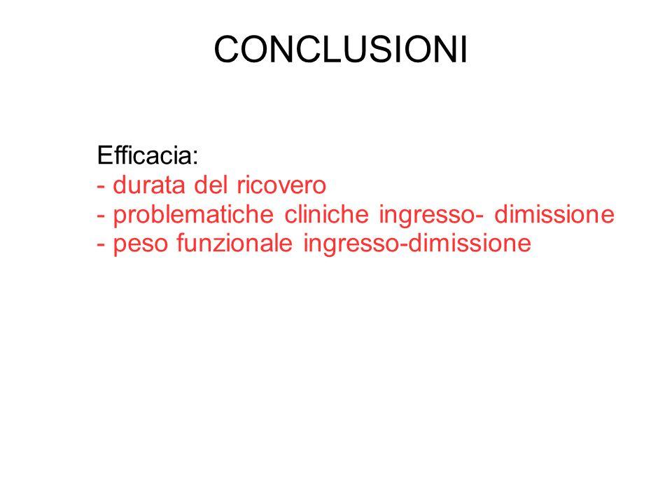 Efficacia: - durata del ricovero - problematiche cliniche ingresso- dimissione - peso funzionale ingresso-dimissione CONCLUSIONI