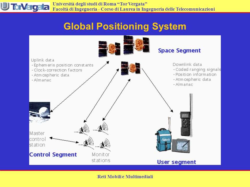 Università degli studi di Roma Tor Vergata Facoltà di Ingegneria - Corso di Laurea in Ingegneria delle Telecomunicazioni Reti Mobili e Multimediali Segmento spaziale GPS 21 satelliti operativi per il 98% del tempo.