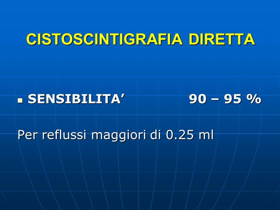 CISTOSCINTIGRAFIA DIRETTA SENSIBILITA 90 – 95 % SENSIBILITA 90 – 95 % Per reflussi maggiori di 0.25 ml
