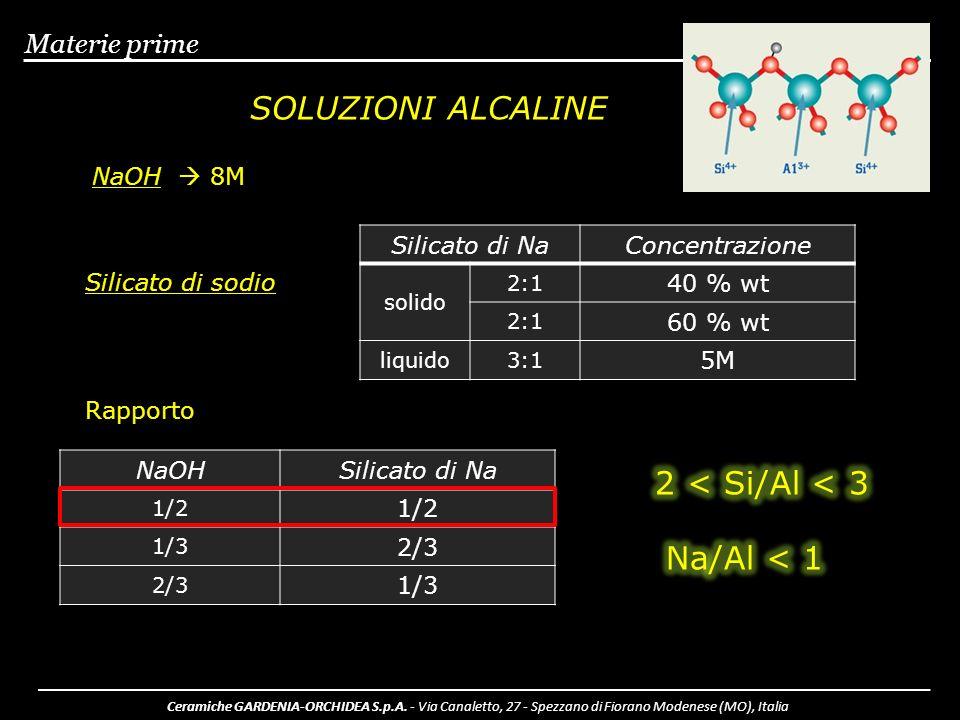 Materie prime SOLUZIONI ALCALINE NaOH 8M Silicato di sodio Silicato di NaConcentrazione solido 2:1 40 % wt 2:1 60 % wt liquido3:1 5M Rapporto NaOHSili