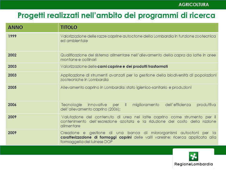 Progetti realizzati nellambito dei programmi di ricerca ANNOTITOLO 1999 Valorizzazione delle razze caprine autoctone della Lombardia in funzione zoote