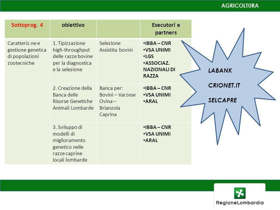 Sottoprog. 4obiettivoEsecutori e partners Caratteriz.ne e gestione genetica di popolazioni zootecniche 1. Tipizzazione high-throughput delle razze bov
