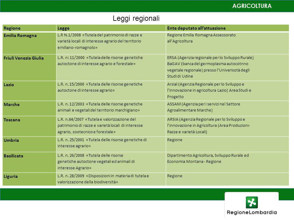RegioneLeggeEnte deputato allattuazione Emilia Romagna L.R N.1/2008 «Tutela del patrimonio di razze e varietà locali di interesse agrario del territor