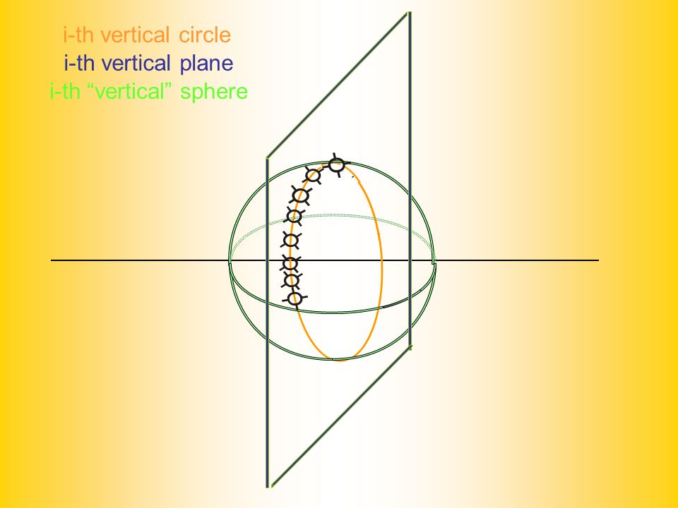 i-th vertical circle i-th vertical plane i-th vertical sphere