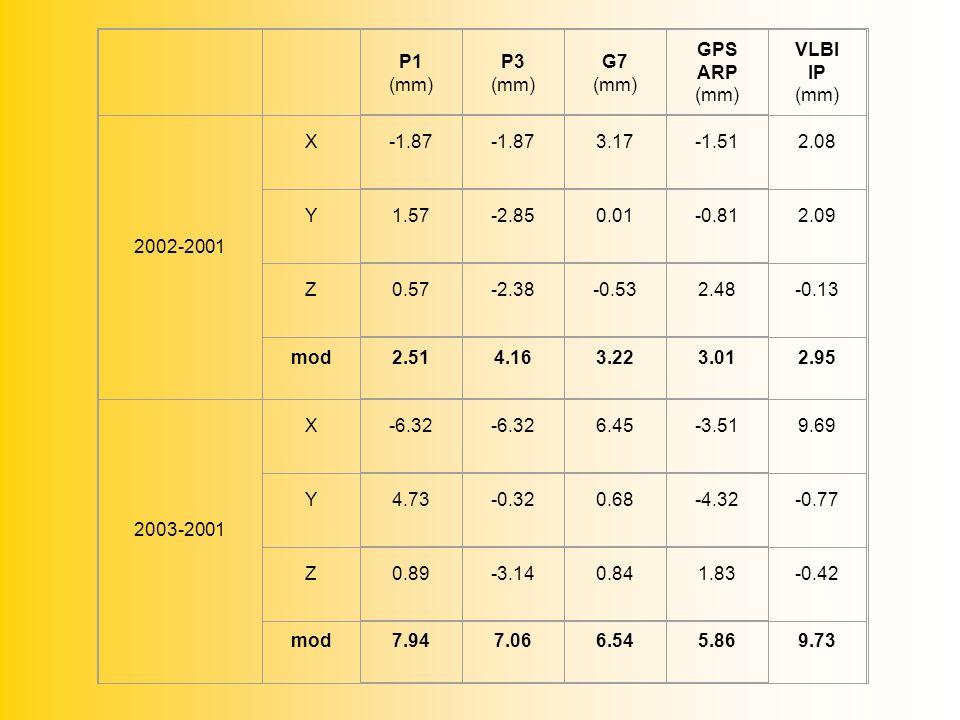 P1 (mm) P3 (mm) G7 (mm) GPS ARP (mm) VLBI IP (mm) 2002-2001 X -1.87 3.17-1.51 2.08 Y 1.57-2.850.01-0.81 2.09 Z 0.57-2.38-0.532.48 -0.13 mod 2.514.163.