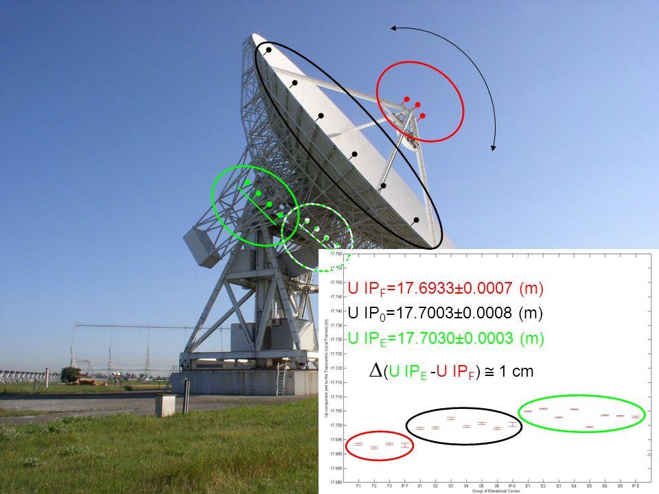 U IP F =17.6933±0.0007 (m) U IP 0 =17.7003±0.0008 (m) U IP E =17.7030±0.0003 (m) (U IP E -U IP F ) 1 cm