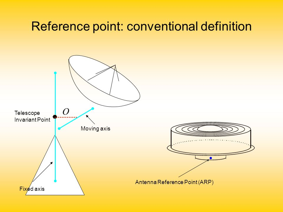 Reference point: electronic definition i.frequency dependent ii.elevation dependent