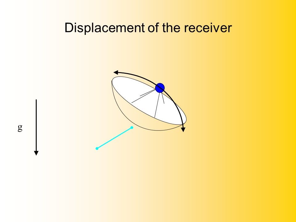 Displacement of the receiver g