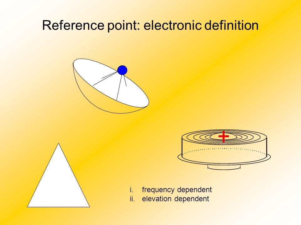 Displacement of the vertex g