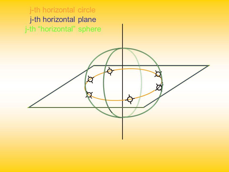 i-th vertical circle i-th vertical plane i-th vertical sphere