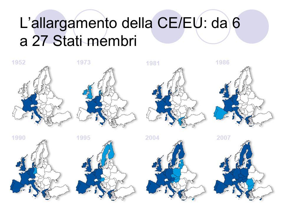 Lallargamento della CE/EU: da 6 a 27 Stati membri 19521973 1981 1986 1990199520042007