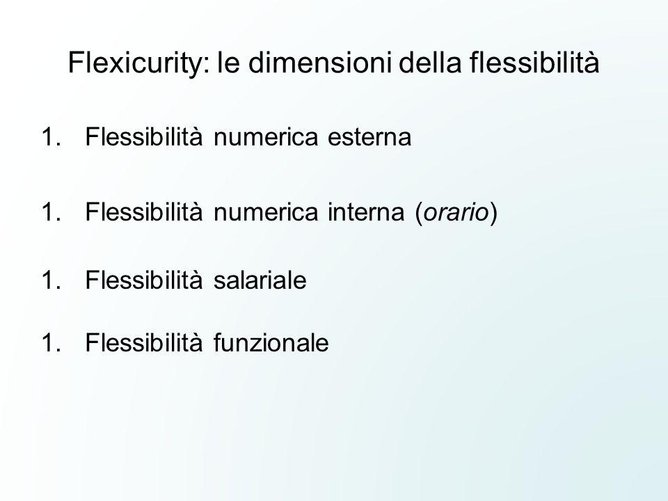 Flexicurity: le dimensioni della flessibilità 1.Flessibilità numerica esterna 1.Flessibilità numerica interna (orario) 1.Flessibilità salariale 1.Fles