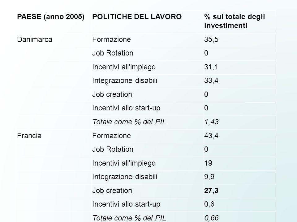PAESE (anno 2005)POLITICHE DEL LAVORO% sul totale degli investimenti DanimarcaFormazione35,5 Job Rotation0 Incentivi all'impiego31,1 Integrazione disa