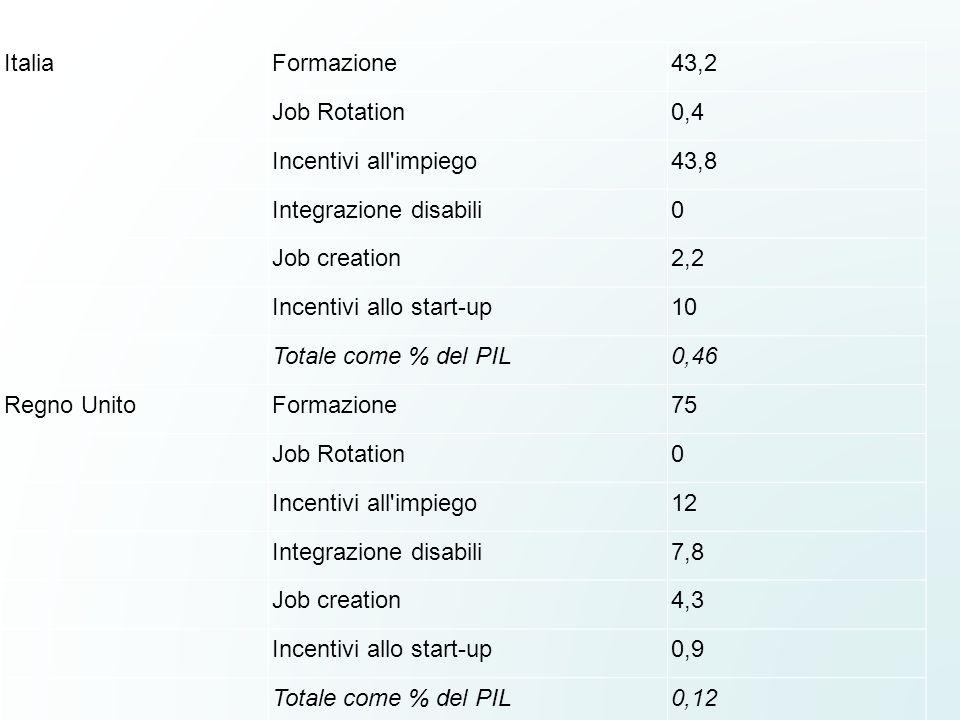 ItaliaFormazione43,2 Job Rotation0,4 Incentivi all'impiego43,8 Integrazione disabili0 Job creation2,2 Incentivi allo start-up10 Totale come % del PIL0