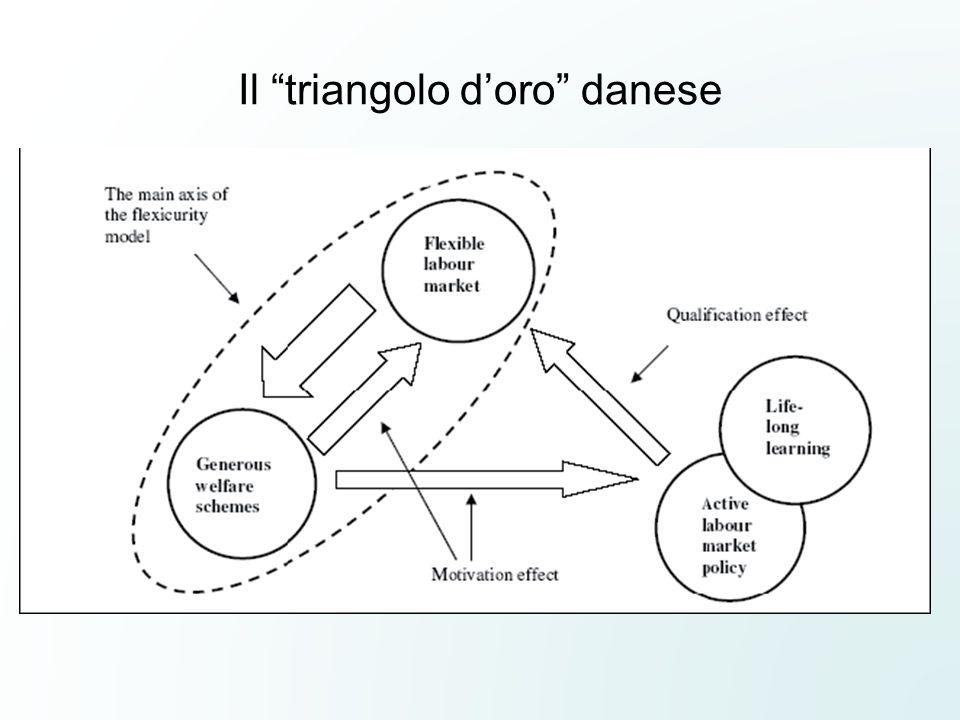 Il triangolo doro danese
