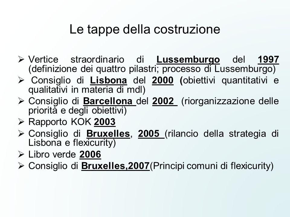Le tappe della costruzione Vertice straordinario di Lussemburgo del 1997 (definizione dei quattro pilastri; processo di Lussemburgo) Consiglio di Lisb