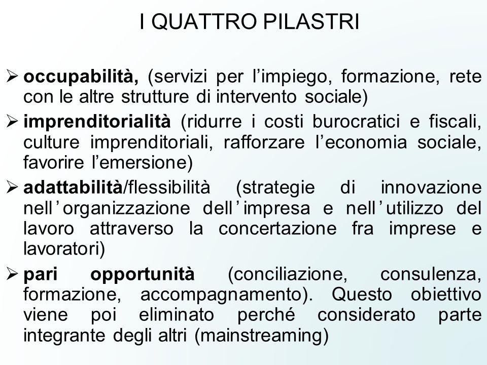 I QUATTRO PILASTRI occupabilità, (servizi per limpiego, formazione, rete con le altre strutture di intervento sociale) imprenditorialità (ridurre i co