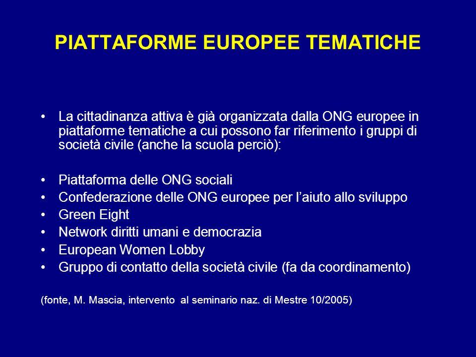 PIATTAFORME EUROPEE TEMATICHE La cittadinanza attiva è già organizzata dalla ONG europee in piattaforme tematiche a cui possono far riferimento i grup