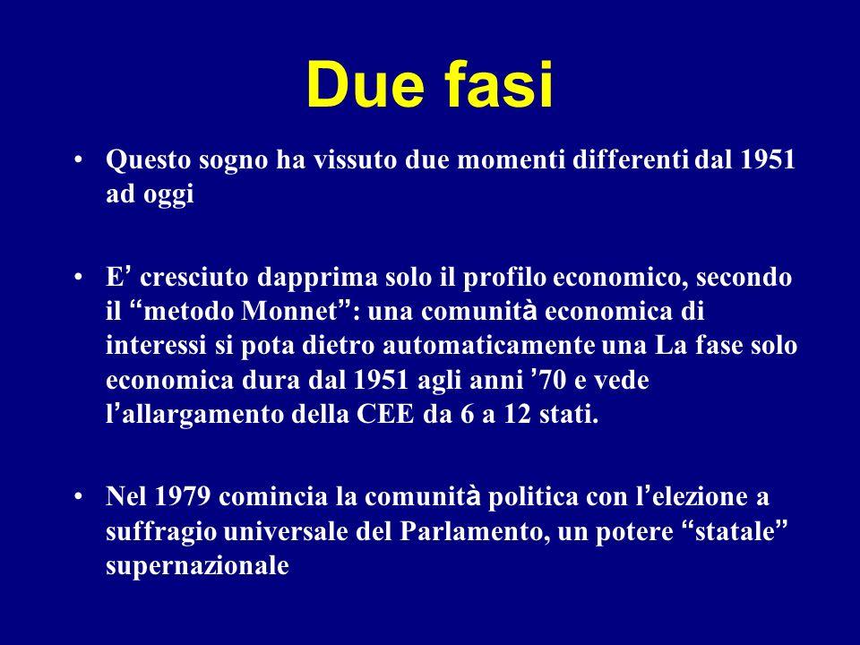 Europa dai 6 ai 12 1957: I Trattati di Roma nasce l EUROPA DEI 6, come spazio economico comune: Belgio, Olanda Francia, Germania, Italia, Lussemburgo EUROPA DEI 12.