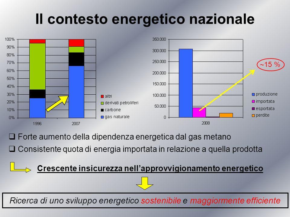 Il contesto energetico nazionale ~ 15 % Forte aumento della dipendenza energetica dal gas metano Crescente insicurezza nellapprovvigionamento energeti