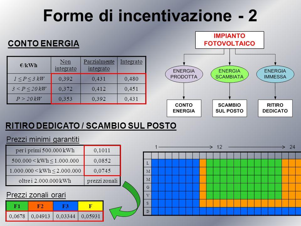 Forme di incentivazione - 2 CONTO ENERGIA RITIRO DEDICATO / SCAMBIO SUL POSTO /kWh Non integrato Parzialmente integrato Integrato 1 P 3 kW 0,3920,4310