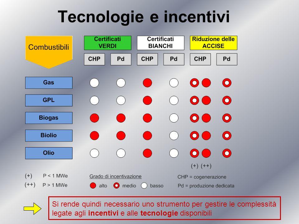 Tecnologie e incentivi Si rende quindi necessario uno strumento per gestire le complessità legate agli incentivi e alle tecnologie disponibili