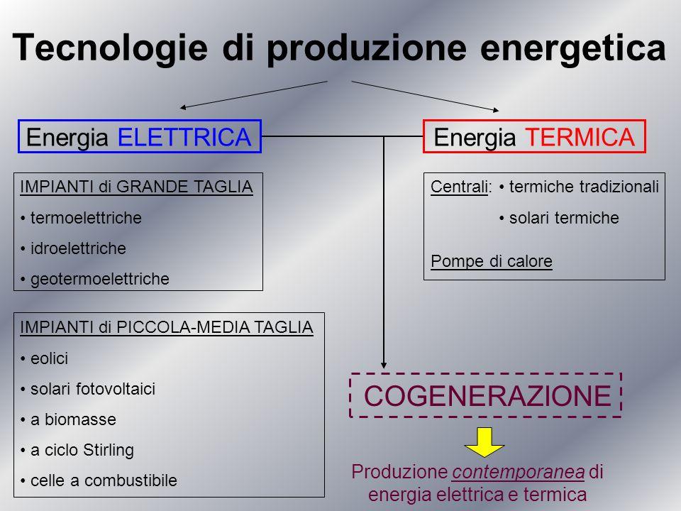 Tecnologie di produzione energetica Energia ELETTRICAEnergia TERMICA COGENERAZIONE Produzione contemporanea di energia elettrica e termica IMPIANTI di