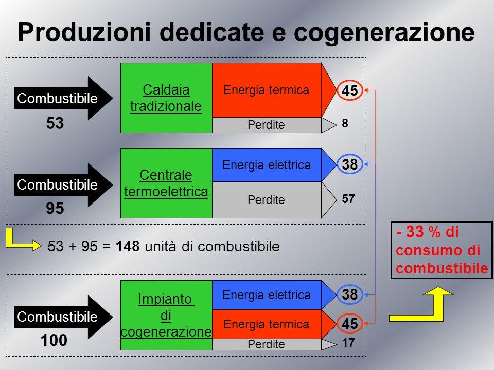 Produzioni dedicate e cogenerazione 53 + 95 = 148 unità di combustibile 8 45 38 57 Caldaia tradizionale Combustibile Energia termica Perdite 53 Combus