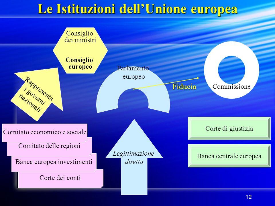 12 Corte dei conti Le Istituzioni dellUnione europea Parlamento europeo Consiglio dei ministri Consiglio europeo Commissione Fiducia Legittimazione di