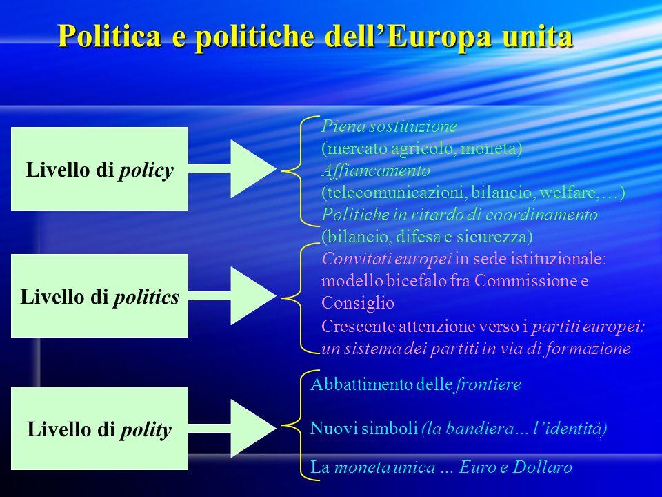 Politica e politiche dellEuropa unita Livello di policy Livello di politics Livello di polity Piena sostituzione (mercato agricolo, moneta) Affiancame