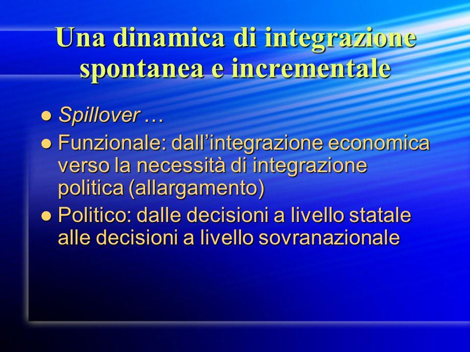 Una dinamica di integrazione spontanea e incrementale Spillover … Spillover … Funzionale: dallintegrazione economica verso la necessità di integrazion