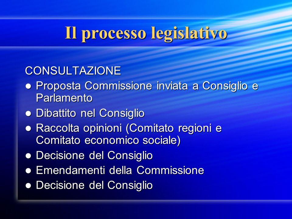 Il processo legislativo CONSULTAZIONE Proposta Commissione inviata a Consiglio e Parlamento Proposta Commissione inviata a Consiglio e Parlamento Diba