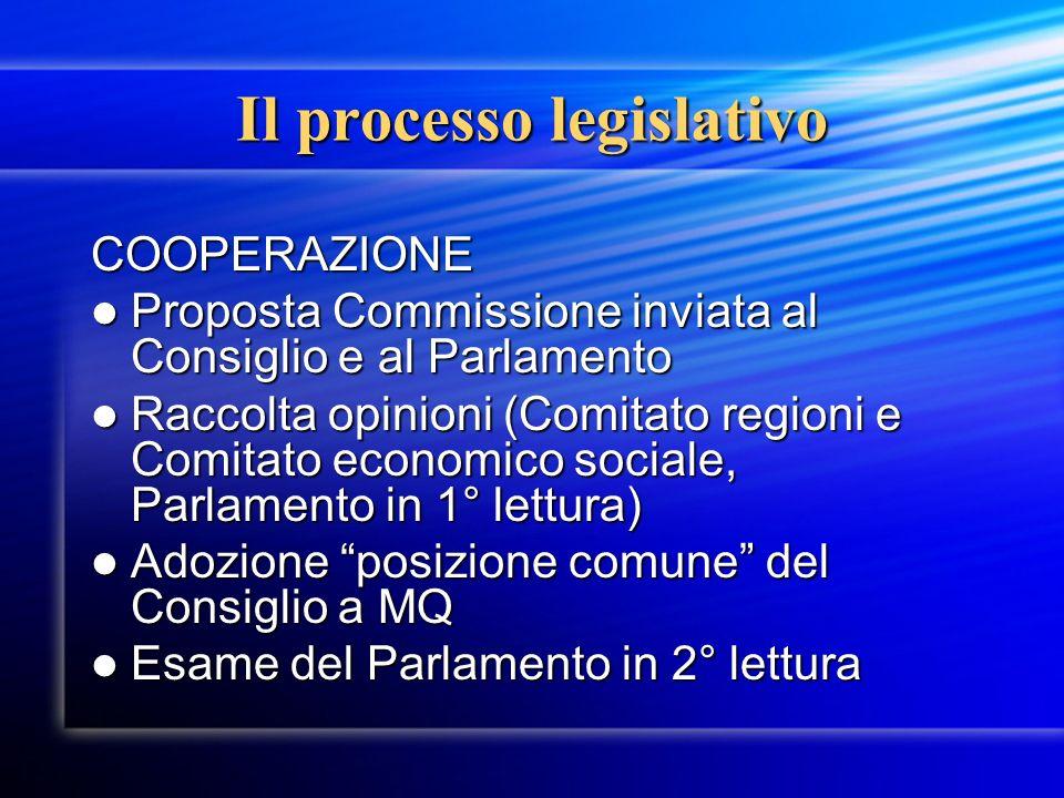 Il processo legislativo COOPERAZIONE Proposta Commissione inviata al Consiglio e al Parlamento Proposta Commissione inviata al Consiglio e al Parlamen
