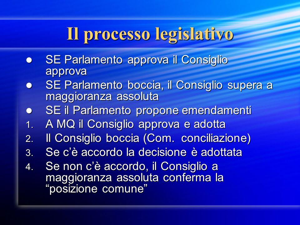 Il processo legislativo SE Parlamento approva il Consiglio approva SE Parlamento approva il Consiglio approva SE Parlamento boccia, il Consiglio super