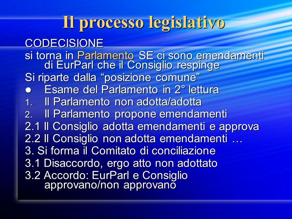 Il processo legislativo CODECISIONE si torna in Parlamento SE ci sono emendamenti di EurParl che il Consiglio respinge Si riparte dalla posizione comu