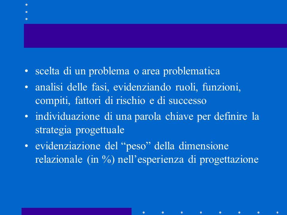 scelta di un problema o area problematica analisi delle fasi, evidenziando ruoli, funzioni, compiti, fattori di rischio e di successo individuazione d