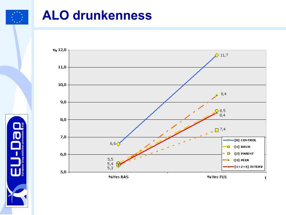 ALO drunkenness