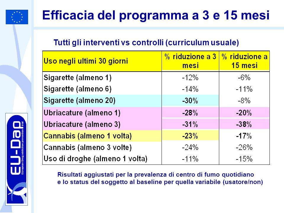 Efficacia del programma a 3 e 15 mesi Tutti gli interventi vs controlli (curriculum usuale) Risultati aggiustati per la prevalenza di centro di fumo q
