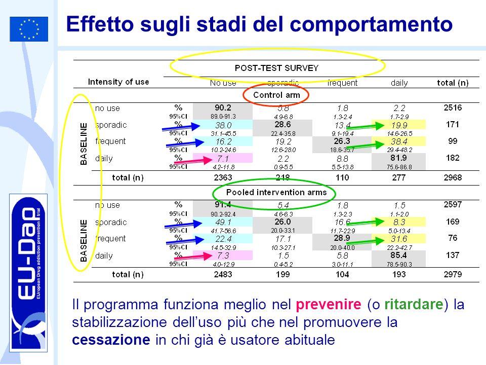 Effetto sugli stadi del comportamento Il programma funziona meglio nel prevenire (o ritardare) la stabilizzazione delluso più che nel promuovere la ce