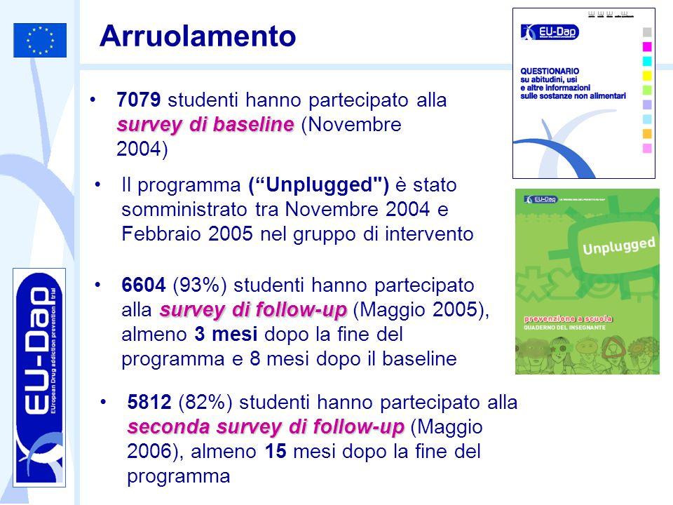 Arruolamento survey di baseline7079 studenti hanno partecipato alla survey di baseline (Novembre 2004) survey di follow-up6604 (93%) studenti hanno pa