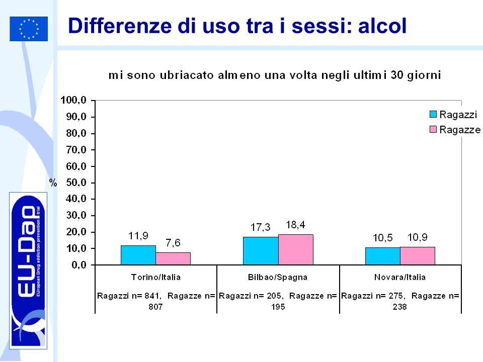 Differenze di uso tra i sessi: alcol