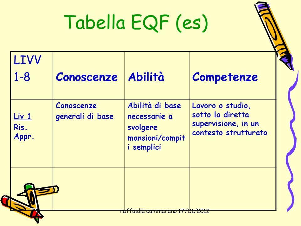 raffaella cammarano 17/01/2012 Tabella EQF (es) LIVV 1-8ConoscenzeAbilitàCompetenze Liv 1 Ris. Appr. Conoscenze generali di base Abilità di base neces