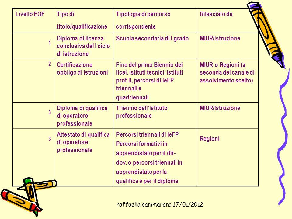 raffaella cammarano 17/01/2012 Livello EQFTipo di titolo/qualificazione Tipologia di percorso corrispondente Rilasciato da 1 Diploma di licenza conclu