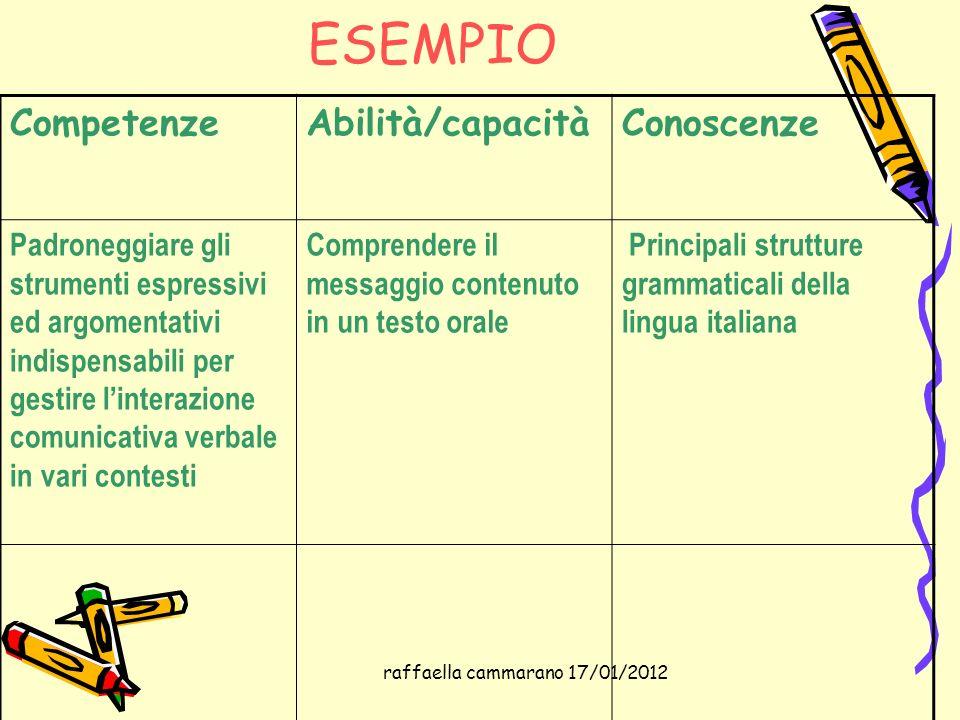 raffaella cammarano 17/01/2012 ESEMPIO CompetenzeAbilità/capacitàConoscenze Padroneggiare gli strumenti espressivi ed argomentativi indispensabili per