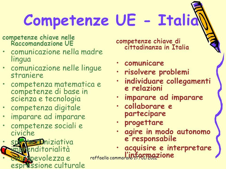 raffaella cammarano 17/01/2012 Competenze UE - Italia competenze chiave nelle Raccomandazione UE comunicazione nella madre lingua comunicazione nelle
