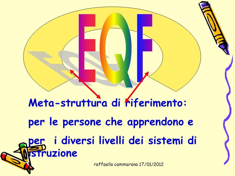 raffaella cammarano 17/01/2012 Meta-struttura di riferimento: per le persone che apprendono e per i diversi livelli dei sistemi di istruzione