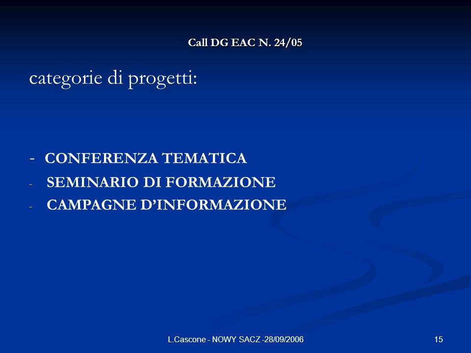 15L.Cascone - NOWY SACZ -28/09/2006 Call DG EAC N. 24/05 categorie di progetti: - CONFERENZA TEMATICA - SEMINARIO DI FORMAZIONE - CAMPAGNE DINFORMAZIO