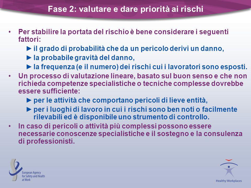 Fase 2: valutare e dare priorità ai rischi Per stabilire la portata del rischio è bene considerare i seguenti fattori: il grado di probabilità che da