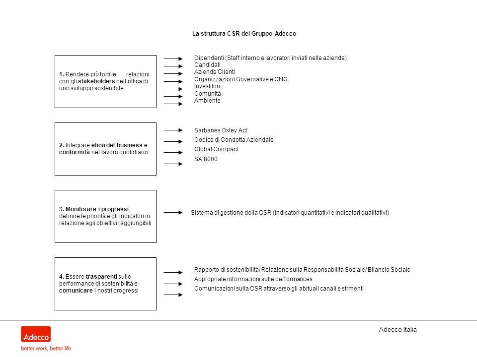 Adecco Italia 1. Rendere più forti le relazioni con gli stakeholders nellottica di uno sviluppo sostenibile La struttura CSR del Gruppo Adecco 2. Inte